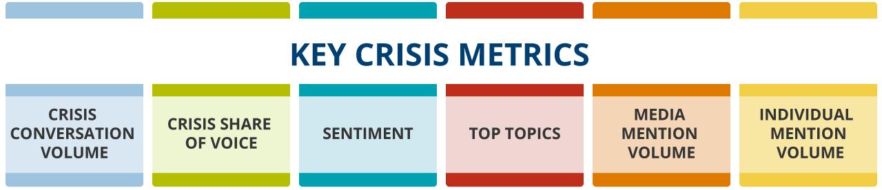 Illustration of the six key crisis metrics
