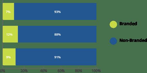 Fall semester branded vs non-branded conversation example chart.