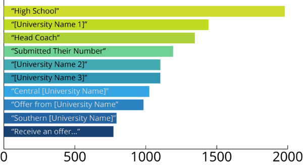 Example bar chart showing various phrases and how often they occurred in conversation.