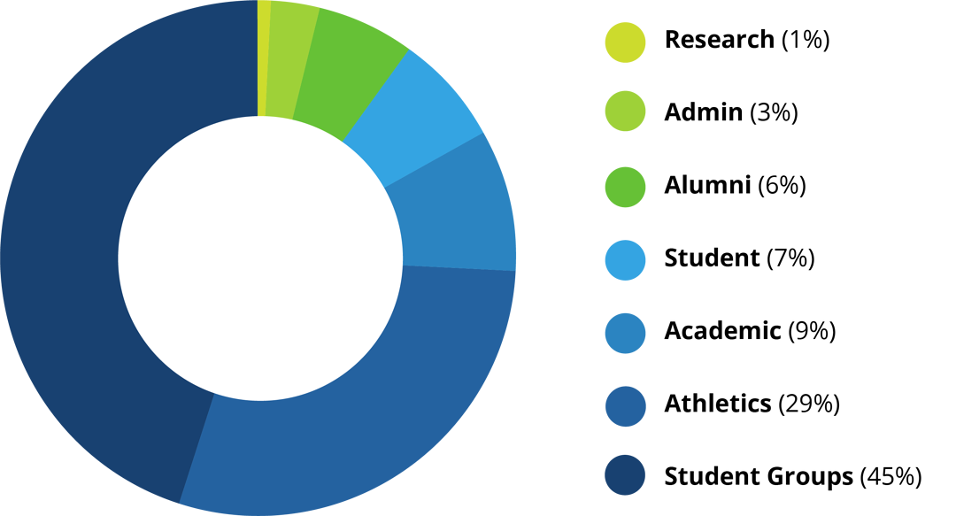 Donut chart of social media account types example showing 1% research, 3% admin, 6% alumni, 7% student, 9% academic, 29% athletics, and 45% student groups.